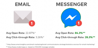 messenger marketing vs email marketing